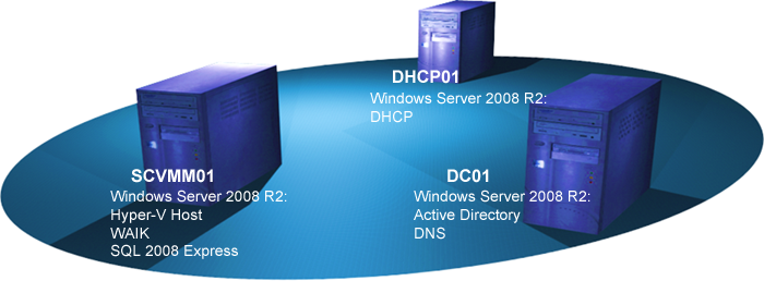 How to stop Log file from growing in SQL Server 2008